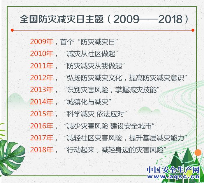 全国防灾减灾日主题(2009——2018)